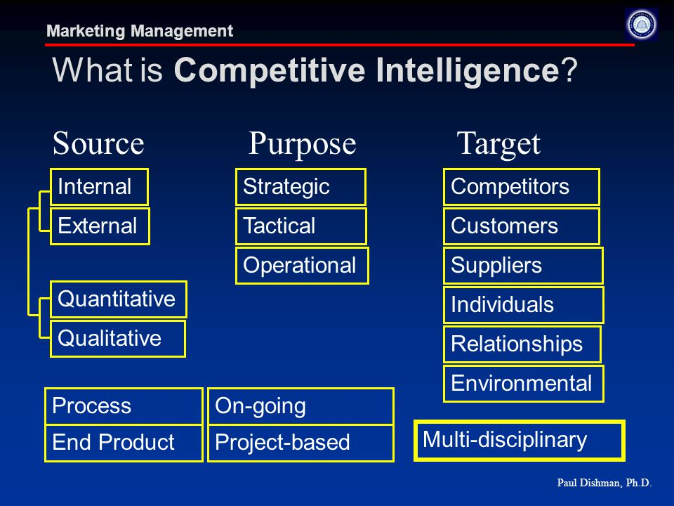 Paul Dishman, Ph.D.Marketing Management What is Competitive Intelligence.