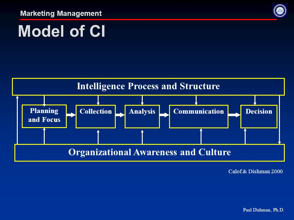 Paul Dishman, Ph.D. Marketing Management Model of CI AnalysisCommunicationDecision Planning and Focus Collection Intelligence Process and Structure Or