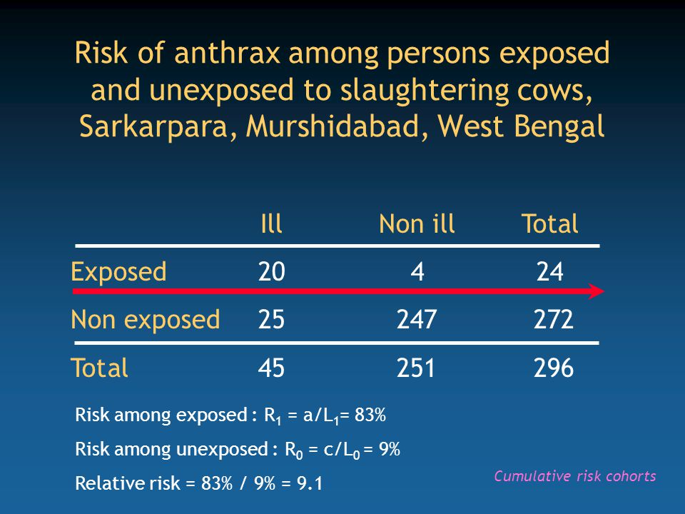 IllNon illTotal Exposed20424 Non exposed25247 272 Total45251 296 Risk of anthrax among persons exposed and unexposed to slaughtering cows, Sarkarpara, Murshidabad, West Bengal Risk among exposed : R 1 = a/L 1 = 83% Risk among unexposed : R 0 = c/L 0 = 9% Relative risk = 83% / 9% = 9.1 Cumulative risk cohorts