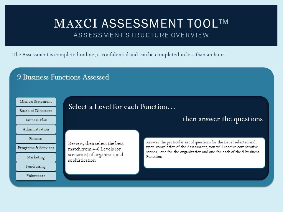 M AX CI ASSESSMENT TOOL™ ASSESSMENT STRUCTURE OVERVIEW 9 Business Functions Assessed Mission StatementBoard of DirectorsBusiness PlanAdministrationFinancePrograms & ServicesMarketingFundraisingVolunteers Select a Level for each Function… then answer the questions Review, then select the best match from 4-6 Levels (or scenarios) of organizational sophistication Answer the particular set of questions for the Level selected and, upon completion of the Assessment, you will receive comparative scores - one for the organization and one for each of the 9 business Functions.