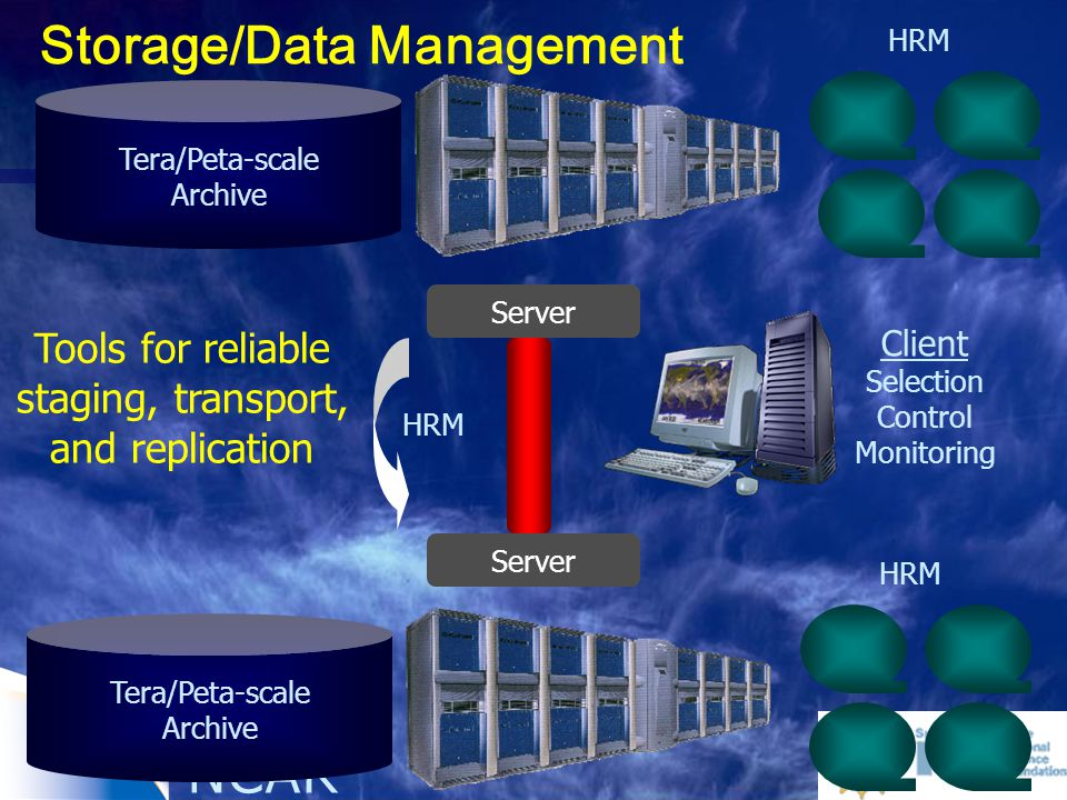 Server Tera/Peta-scale Archive HRM Tools for reliable staging, transport, and replication Server Tera/Peta-scale Archive HRM Client Selection Control Monitoring HRM Storage/Data Management