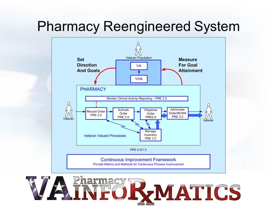 Pharmacy Reengineered System