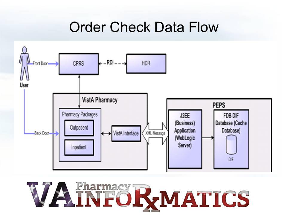 Order Check Data Flow