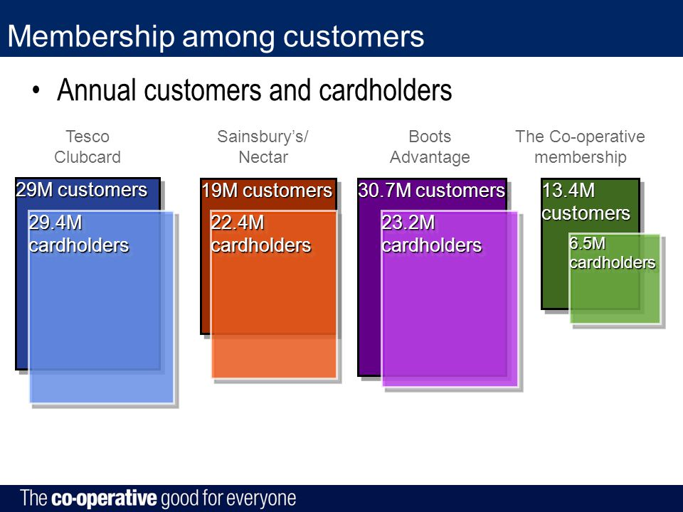 Membership among customers Annual customers and cardholders 29M customers 19M customers 30.7M customers 13.4M customers 29.4M cardholders 22.4M cardholders 23.2M cardholders 6.5M cardholders Tesco Clubcard Sainsbury's/ Nectar Boots Advantage The Co-operative membership