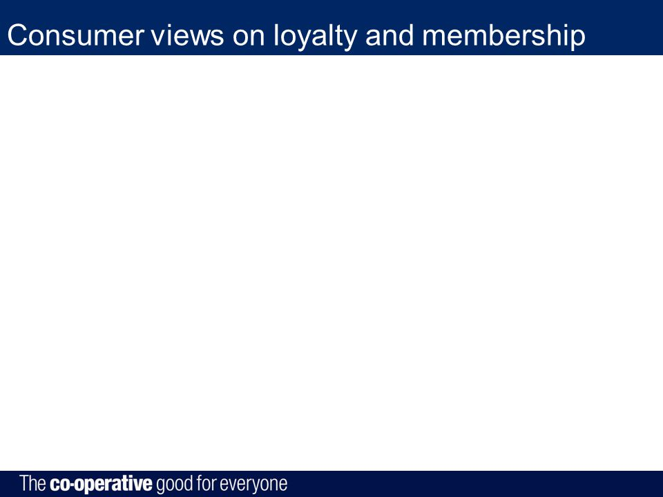 Consumer views on loyalty and membership 25%
