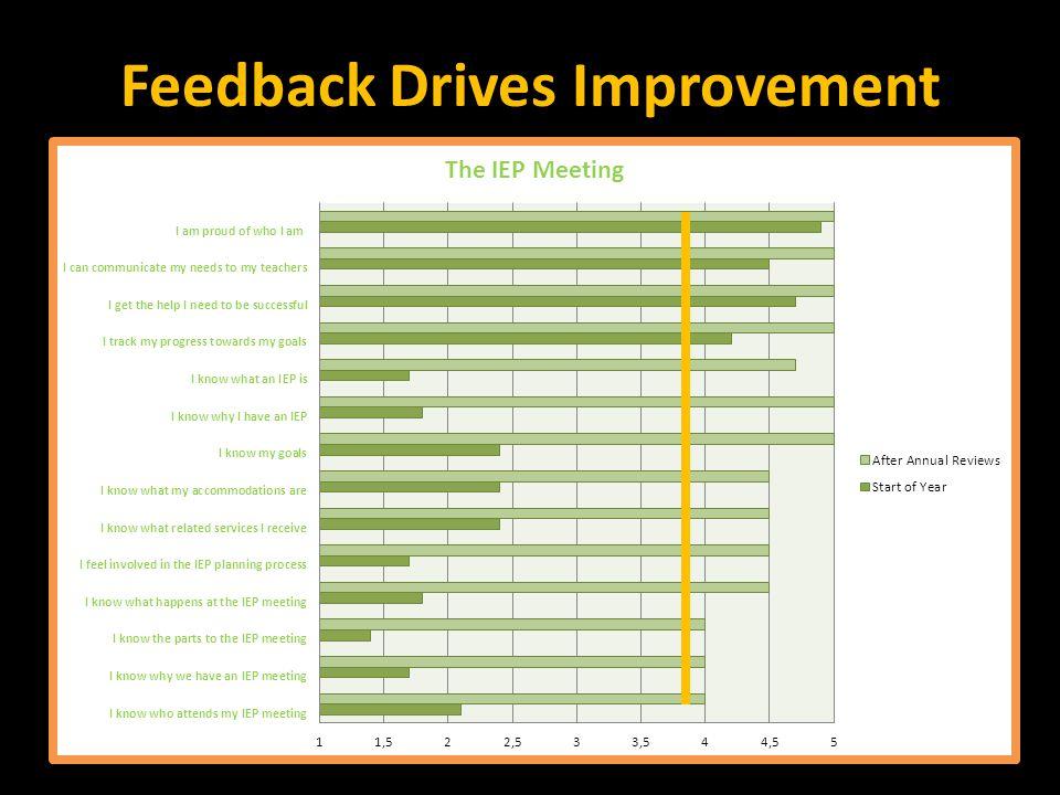 Feedback Drives Improvement