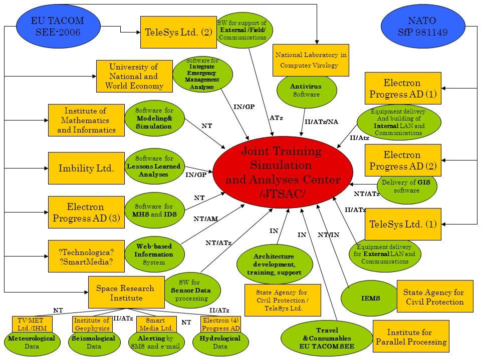 Web-based Information System Antivirus Software Software for Integrate Emergency Management Analyses Software for Lessons Learned Analyses SW for Sens