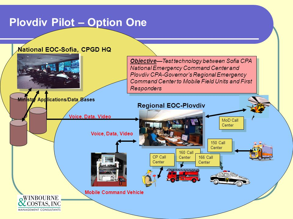 Plovdiv Pilot – Option One Objective—Test technology between Sofia CPA National Emergency Command Center and Plovdiv CPA-Governor's Regional Emergency