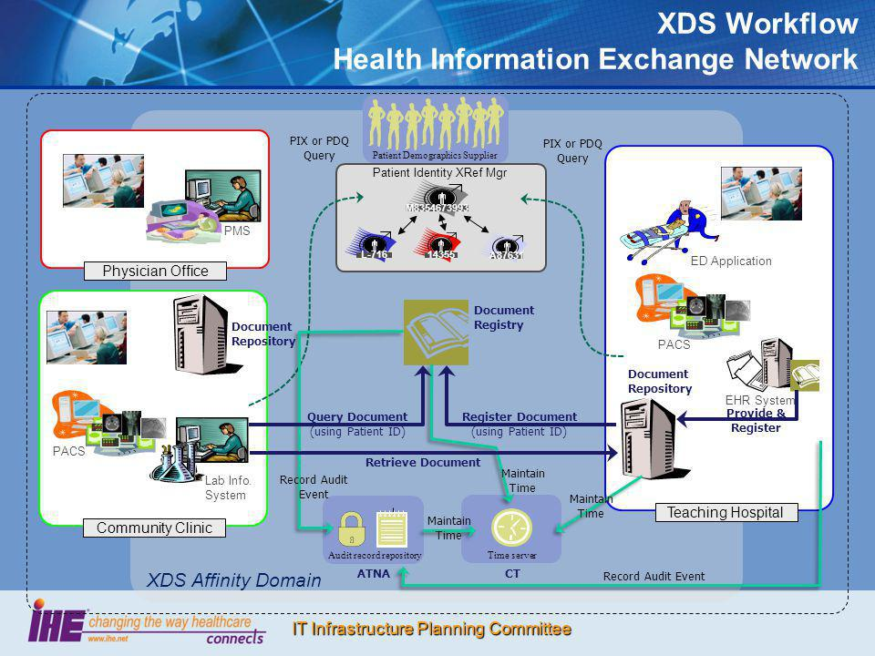 IT Infrastructure Planning Committee XDS Affinity Domain PMS Physician Office EHR System Teaching Hospital Community Clinic Lab Info. System PACS Retr