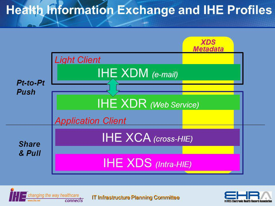 IT Infrastructure Planning Committee XDS Metadata Light Client Health Information Exchange and IHE Profiles Application Client IHE XDM (e-mail) IHE XD