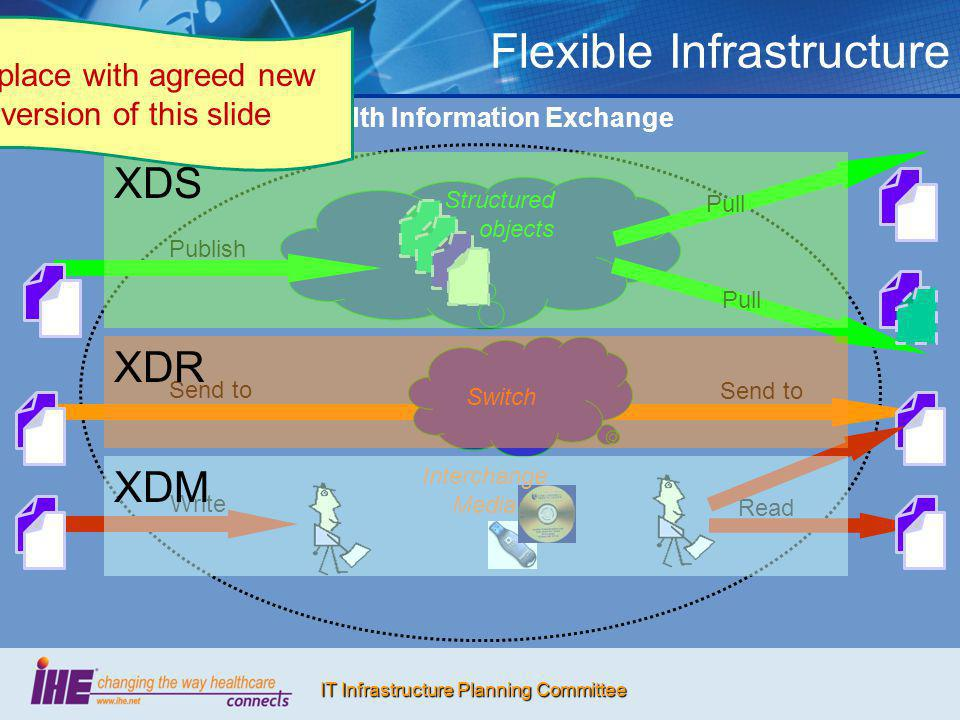 IT Infrastructure Planning Committee Flexible Infrastructure Health Information Exchange Publish Pull Structured objects Pull Send to Switch Send to W