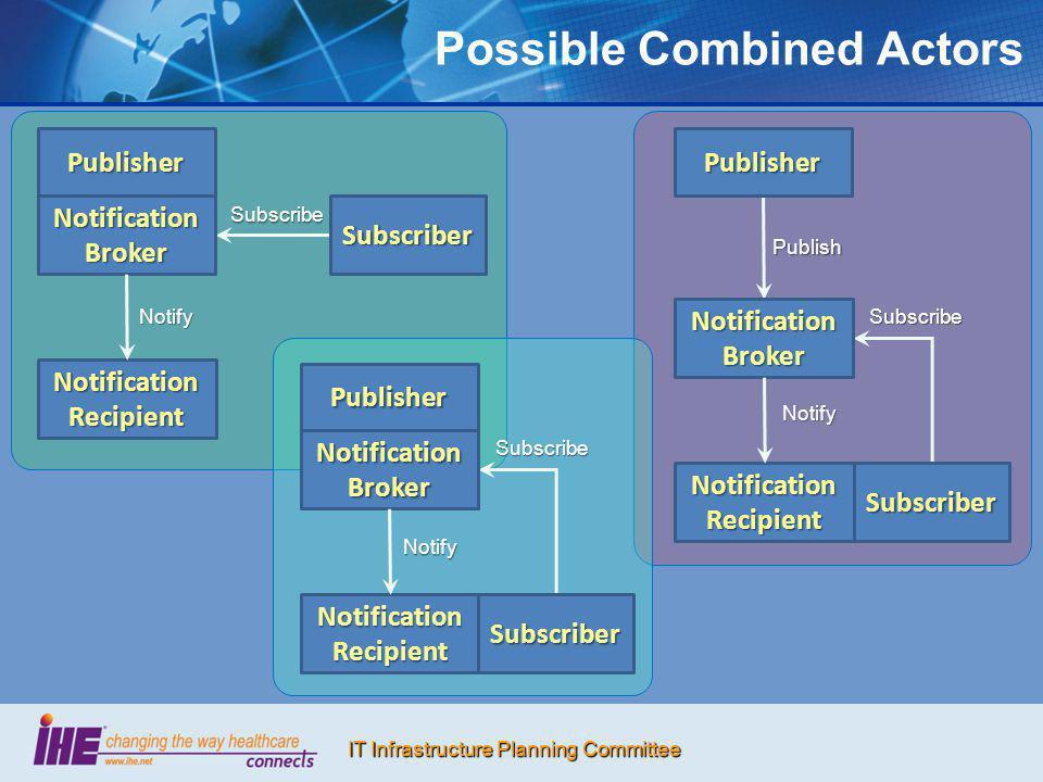 IT Infrastructure Planning Committee Possible Combined Actors Publisher Notification Broker Notification Recipient Subscriber Subscribe Notify Publish