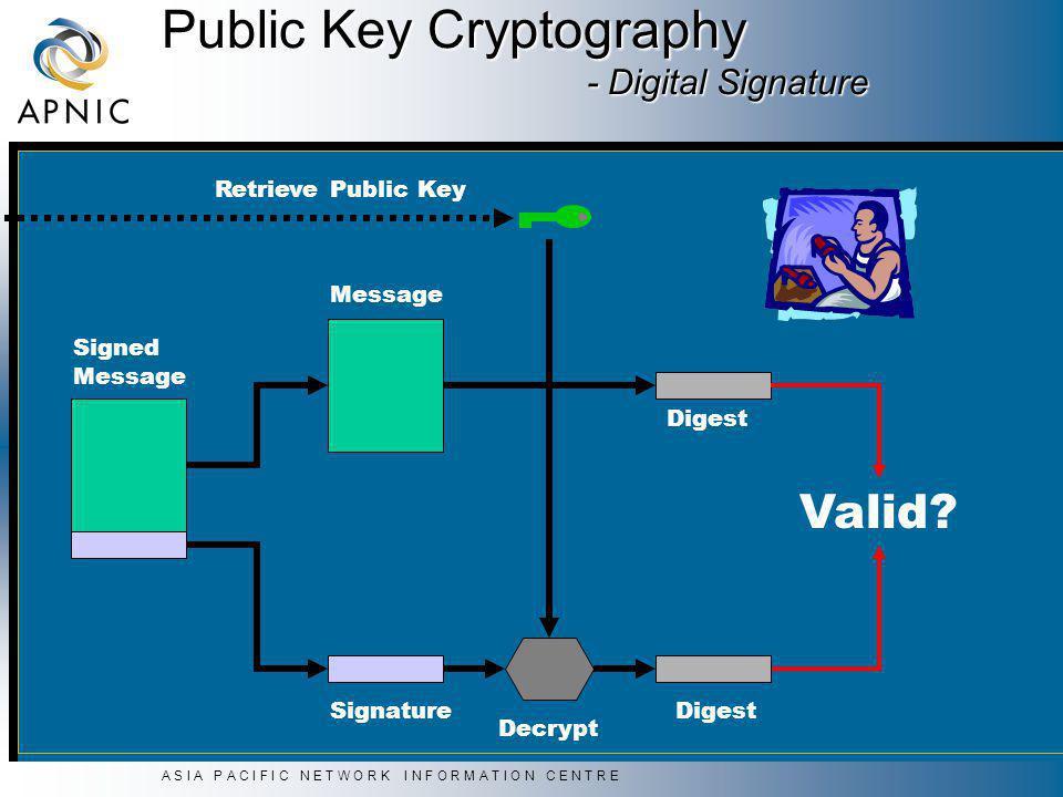 A S I A P A C I F I C N E T W O R K I N F O R M A T I O N C E N T R E Public Key Cryptography - Digital Signature Signature Message Digest Valid.