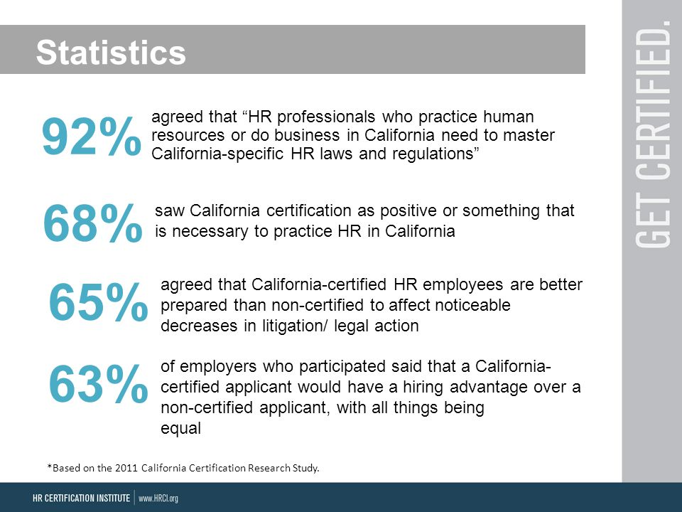 Statistics agreed that HR professionals who practice human resources or do business in California need to master California-specific HR laws and regulations saw California certification as positive or something that is necessary to practice HR in California 92% 68% *Based on the 2011 California Certification Research Study.