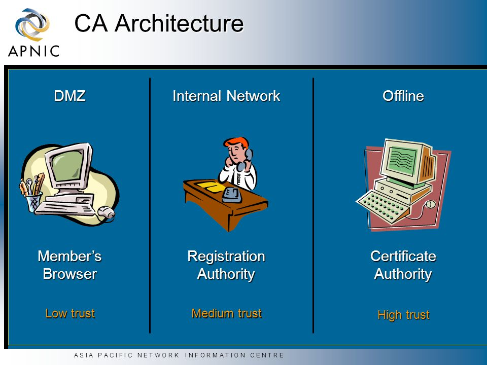 A S I A P A C I F I C N E T W O R K I N F O R M A T I O N C E N T R E CA Architecture DMZ Internal Network Offline Low trust Medium trust High trust Member'sBrowserRegistrationAuthorityCertificateAuthority