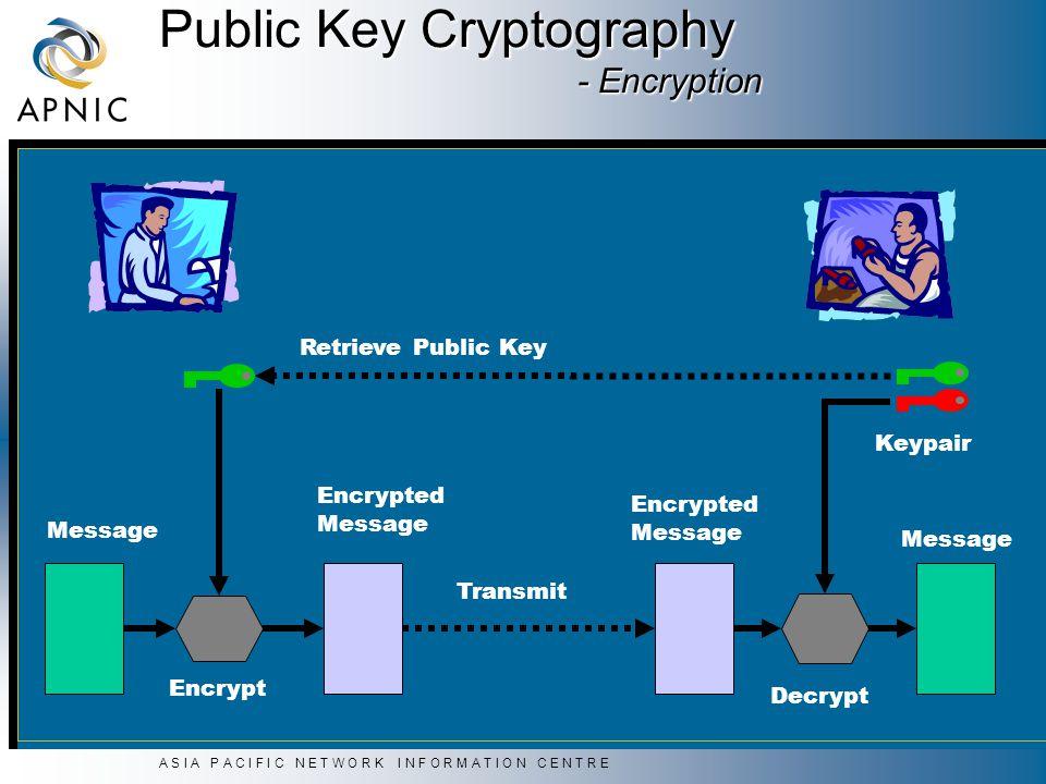 A S I A P A C I F I C N E T W O R K I N F O R M A T I O N C E N T R E Decrypt Message Transmit Encrypted Message Public Key Cryptography - Encryption Encrypt Encrypted Message Keypair Retrieve Public Key