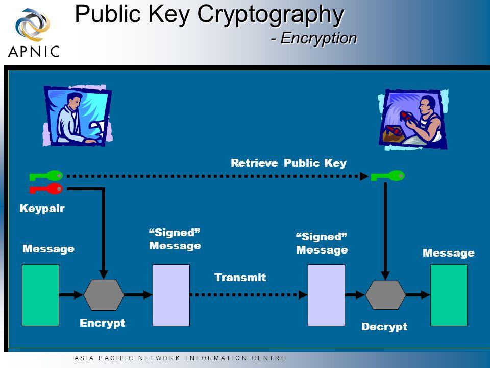 A S I A P A C I F I C N E T W O R K I N F O R M A T I O N C E N T R E Decrypt Message Transmit Signed Message Public Key Cryptography - Encryption Encrypt Signed Message Keypair Retrieve Public Key