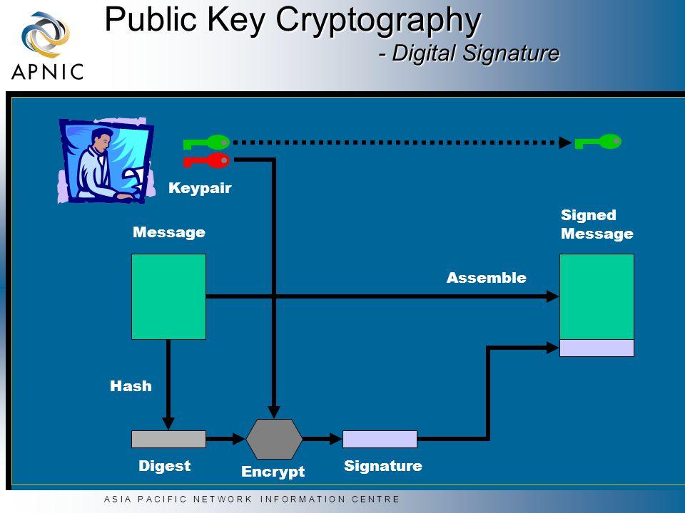 A S I A P A C I F I C N E T W O R K I N F O R M A T I O N C E N T R E Public Key Cryptography - Digital Signature Assemble Signed Message Digest Hash Signature Encrypt Message Keypair