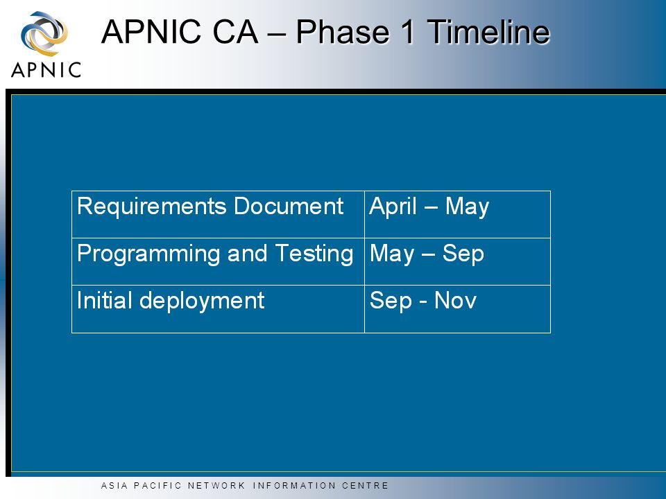 A S I A P A C I F I C N E T W O R K I N F O R M A T I O N C E N T R E APNIC CA – Phase 1 Timeline
