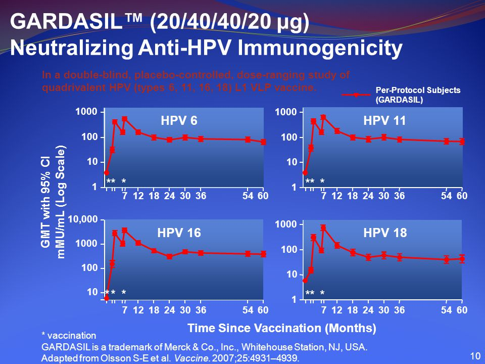 GARDASIL™ (20/40/40/20 μg) Neutralizing Anti-HPV Immunogenicity In a double-blind, placebo-controlled, dose-ranging study of quadrivalent HPV (types 6, 11, 16, 18) L1 VLP vaccine.