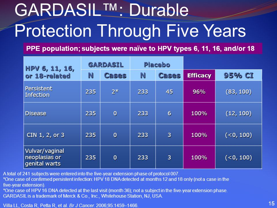 HPV 6, 11, 16, or 18-related GARDASILPlacebo NCasesNCasesEfficacy 95% CI PersistentInfection2352*2334596% (83, 100) Disease23502336100% (12, 100) CIN 1, 2, or 3 CIN 1, 2, or 323502333100% (<0, 100) Vulvar/vaginal neoplasias or genital warts 23502333100% (<0, 100) GARDASIL™: Durable Protection Through Five Years A total of 241 subjects were entered into the five-year extension phase of protocol 007.