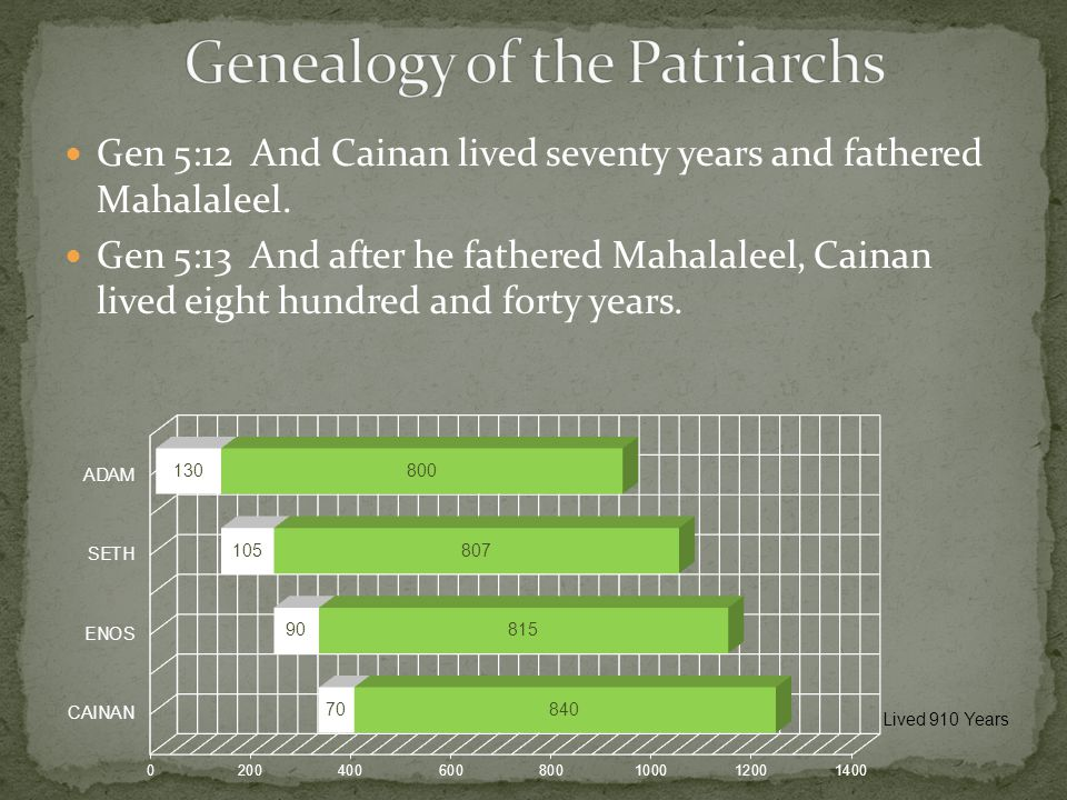 Gen 5:12 And Cainan lived seventy years and fathered Mahalaleel. Gen 5:13 And after he fathered Mahalaleel, Cainan lived eight hundred and forty years