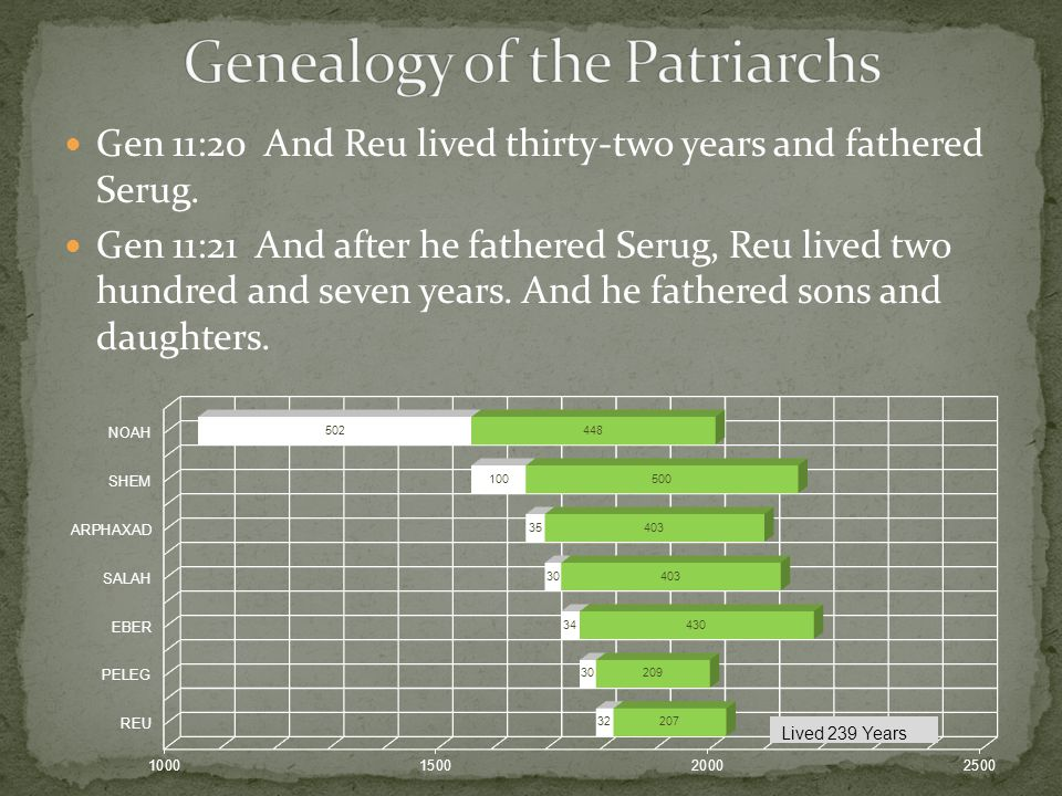 Gen 11:20 And Reu lived thirty-two years and fathered Serug. Gen 11:21 And after he fathered Serug, Reu lived two hundred and seven years. And he fath