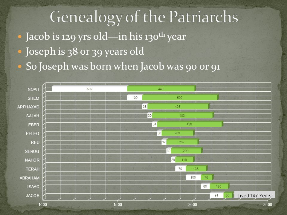 Jacob is 129 yrs old—in his 130 th year Joseph is 38 or 39 years old So Joseph was born when Jacob was 90 or 91 Lived 147 Years