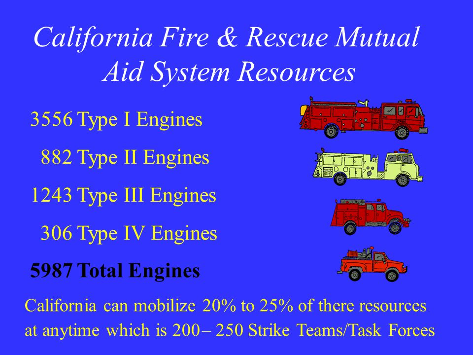 California Fire & Rescue Mutual Aid System Resources 3556 Type I Engines 882 Type II Engines 1243 Type III Engines 306 Type IV Engines 5987 Total Engines California can mobilize 20% to 25% of there resources at anytime which is 200 – 250 Strike Teams/Task Forces
