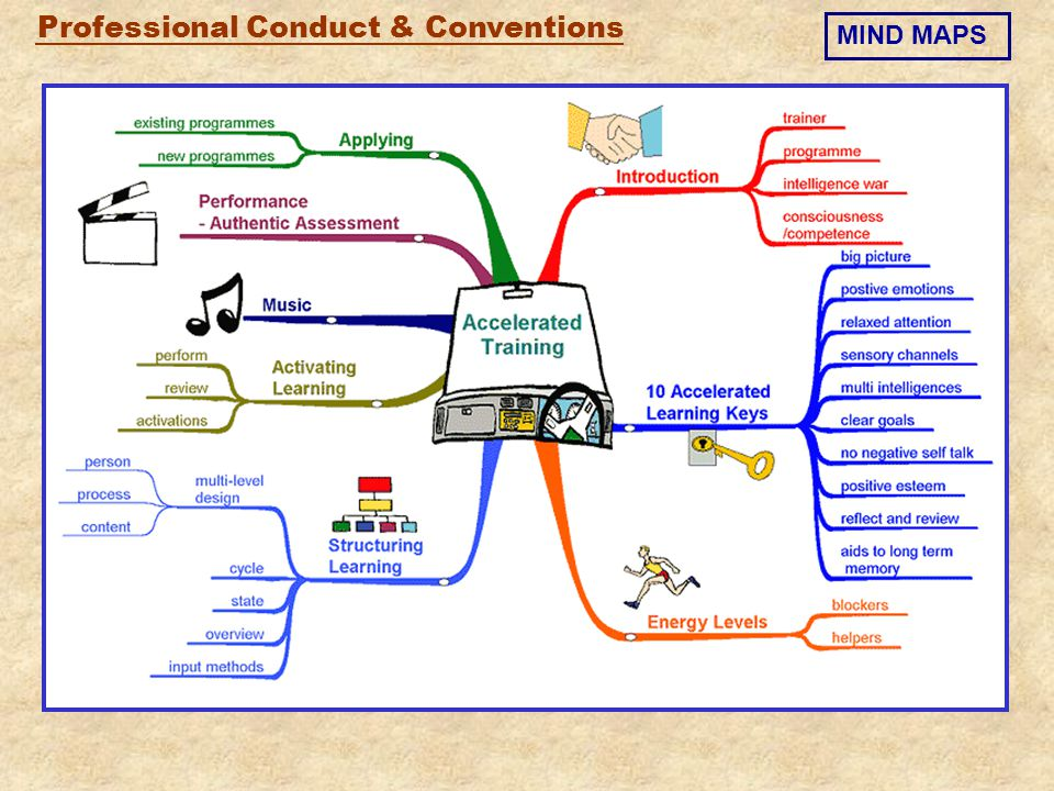 Professional Conduct & Conventions MIND MAPS