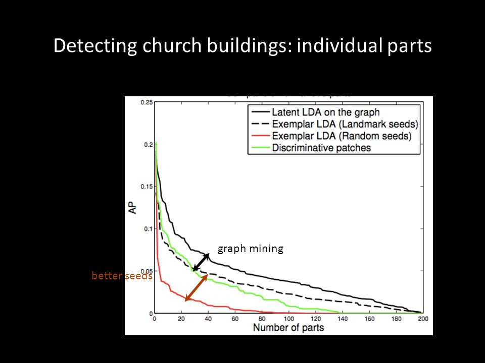 Detecting church buildings: individual parts better seeds graph mining