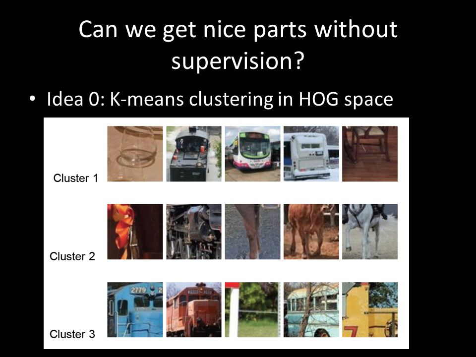Can we get nice parts without supervision? Idea 0: K-means clustering in HOG space