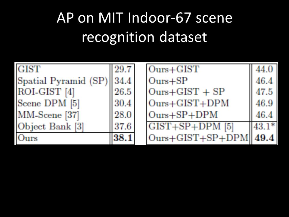 AP on MIT Indoor-67 scene recognition dataset