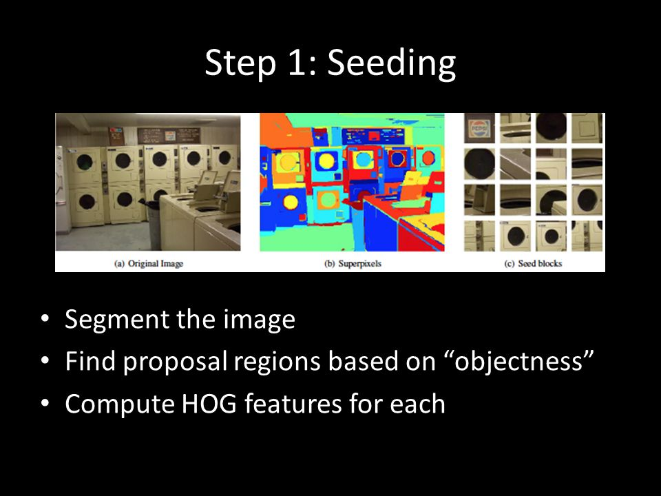 "Step 1: Seeding Segment the image Find proposal regions based on ""objectness"" Compute HOG features for each"