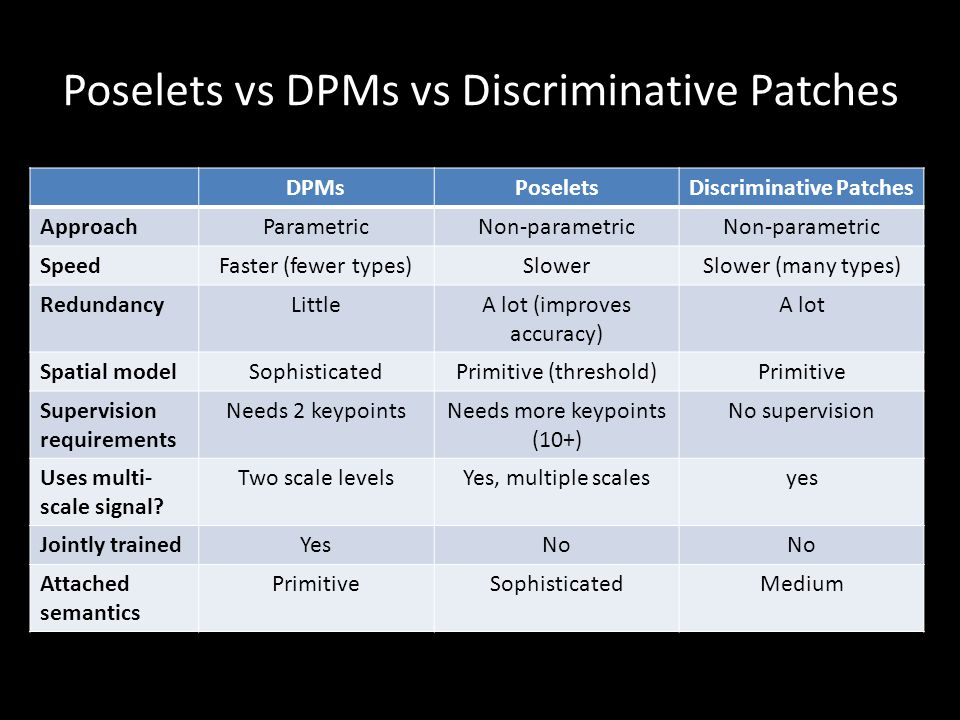 Poselets vs DPMs vs Discriminative Patches DPMsPoseletsDiscriminative Patches ApproachParametricNon-parametric SpeedFaster (fewer types)SlowerSlower (