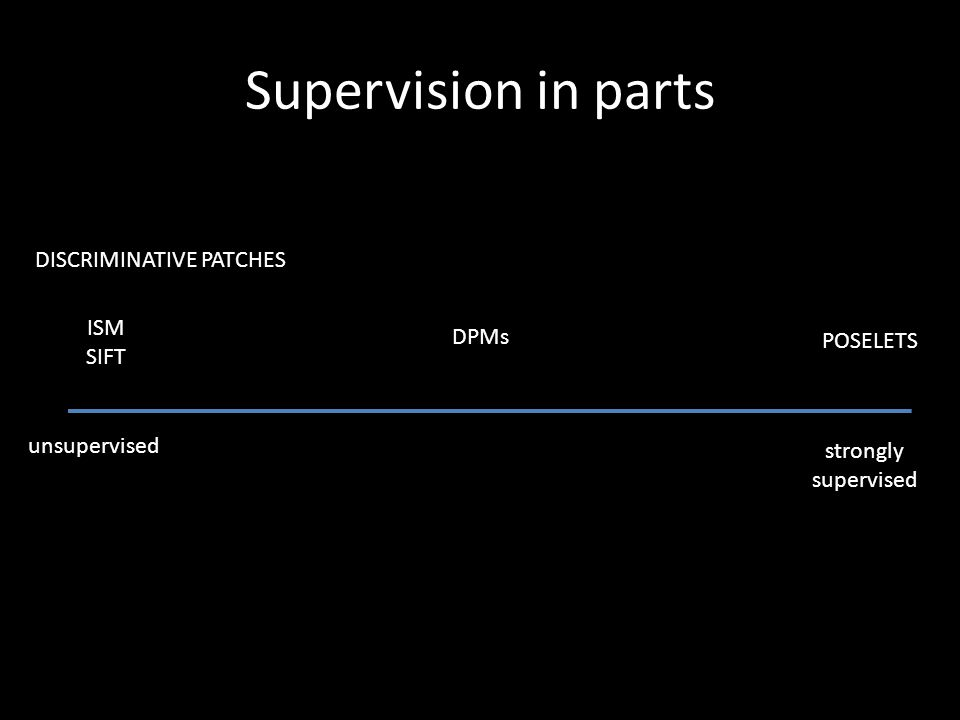 Supervision in parts unsupervised strongly supervised ISM SIFT POSELETS DPMs DISCRIMINATIVE PATCHES