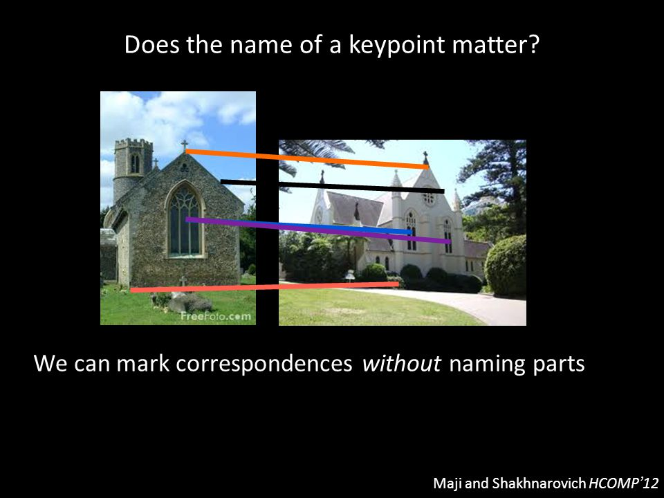 Does the name of a keypoint matter? Maji and Shakhnarovich HCOMP'12 We can mark correspondences without naming parts