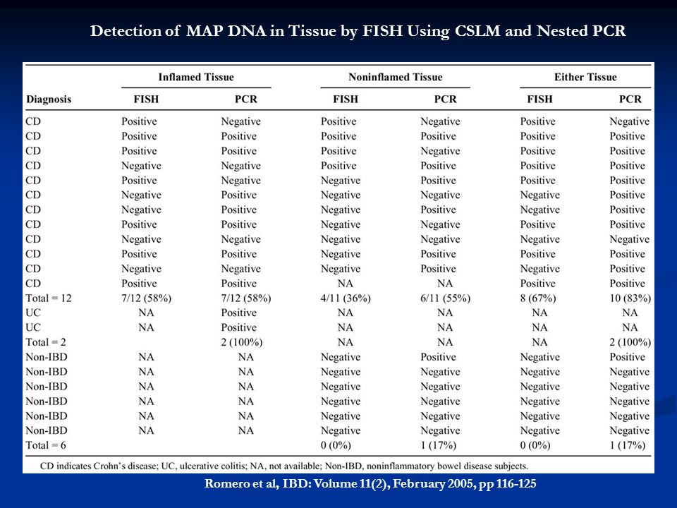 Romero et al, IBD: Volume 11(2), February 2005, pp 116-125 Detection of MAP DNA in Tissue by FISH Using CSLM and Nested PCR
