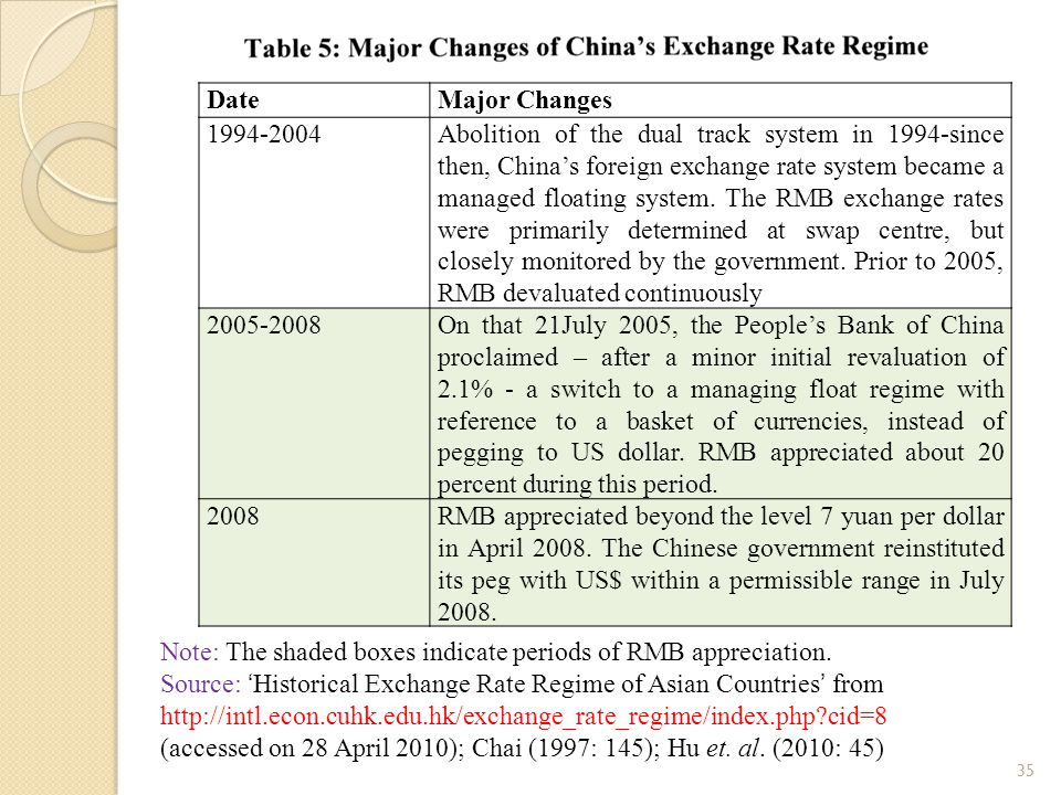 35 DateMajor Changes 1994-2004Abolition of the dual track system in 1994-since then, China's foreign exchange rate system became a managed floating system.