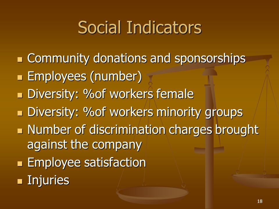 Social Indicators Community donations and sponsorships Community donations and sponsorships Employees (number) Employees (number) Diversity: %of worke