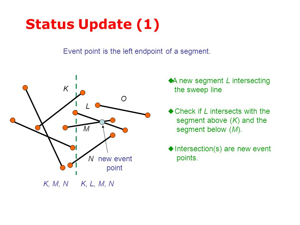Status Update (1)  A new segment L intersecting the sweep line L M K  Check if L intersects with the segment above (K) and the segment below (M). ne