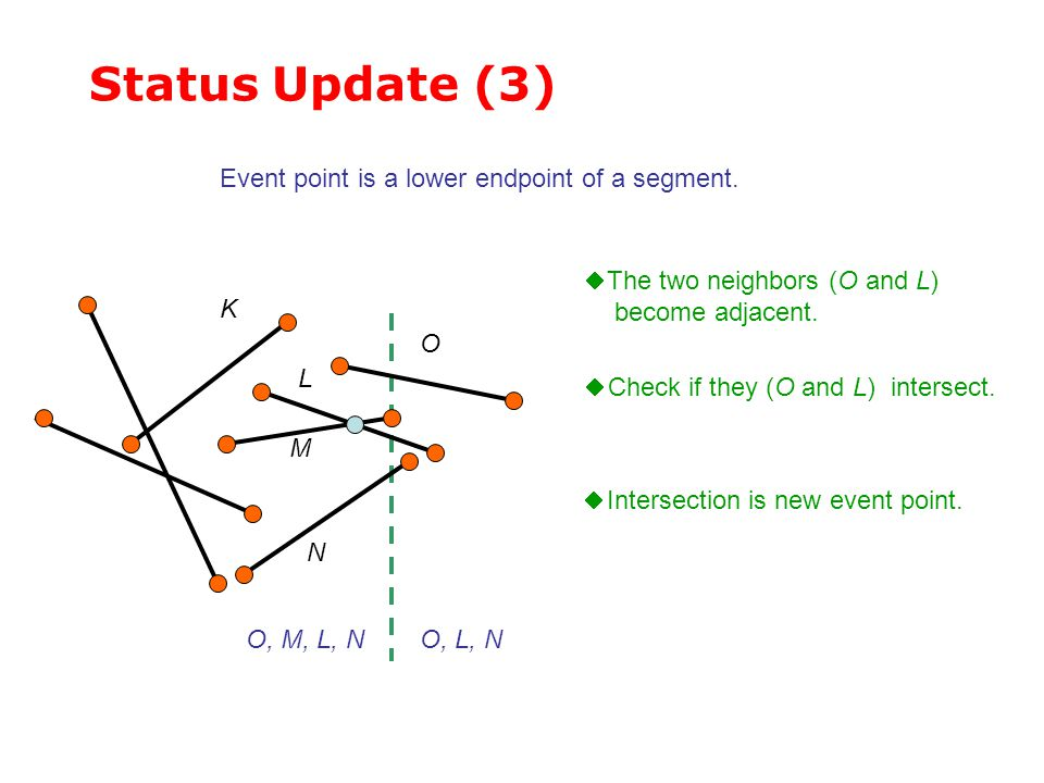 Status Update (3)  The two neighbors (O and L) become adjacent. L M K  Check if they (O and L) intersect.  Intersection is new event point. Event p