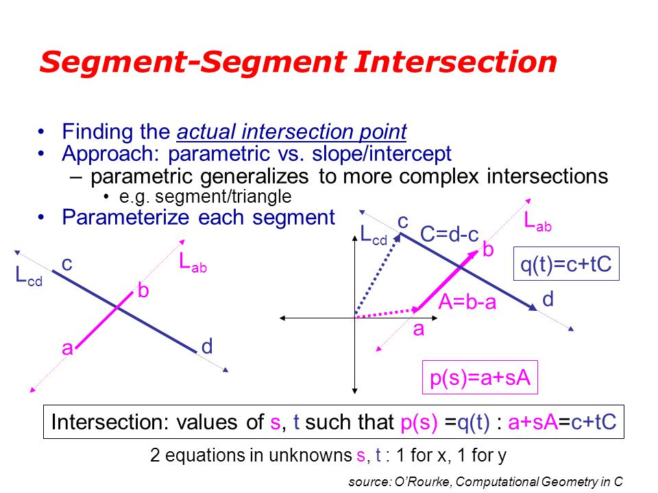 Segment-Segment Intersection Finding the actual intersection point Approach: parametric vs. slope/intercept –parametric generalizes to more complex in