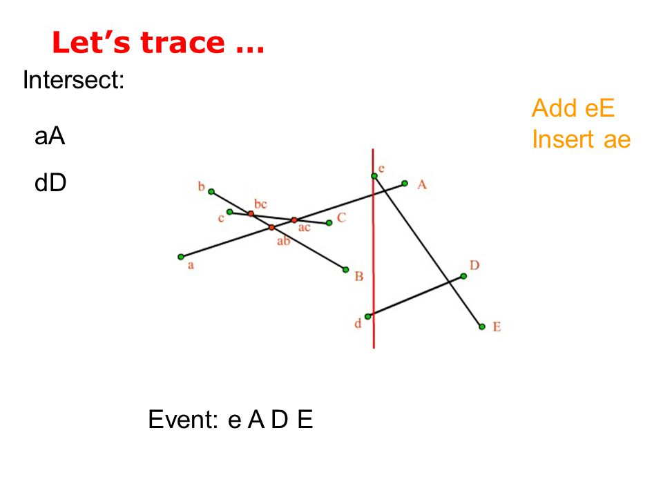 Let's trace … Intersect: Event: e A D E aA dD Add eE Insert ae
