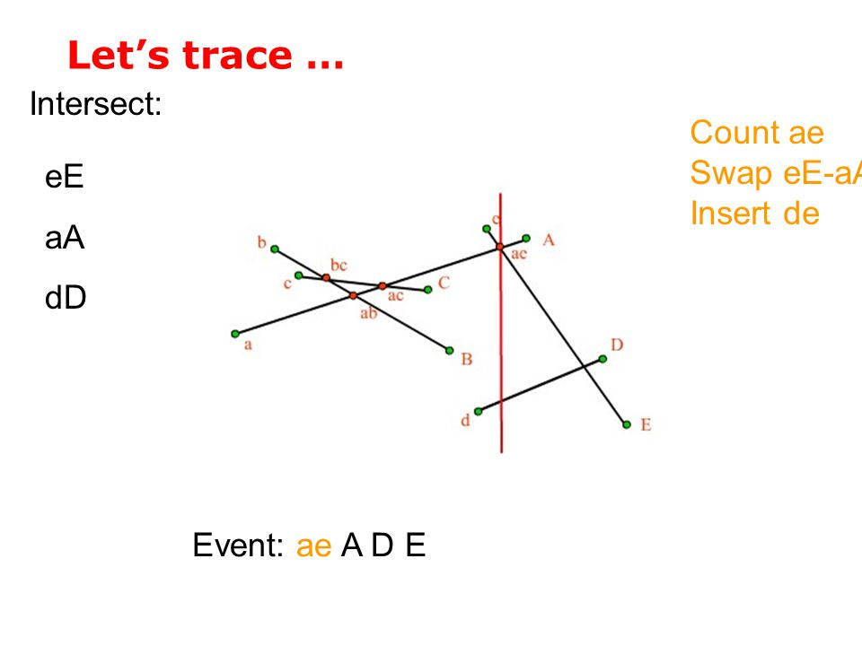 Let's trace … Intersect: Event: ae A D E eE aA dD Count ae Swap eE-aA Insert de