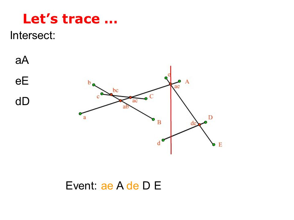 Let's trace … Intersect: Event: ae A de D E aA eE dD