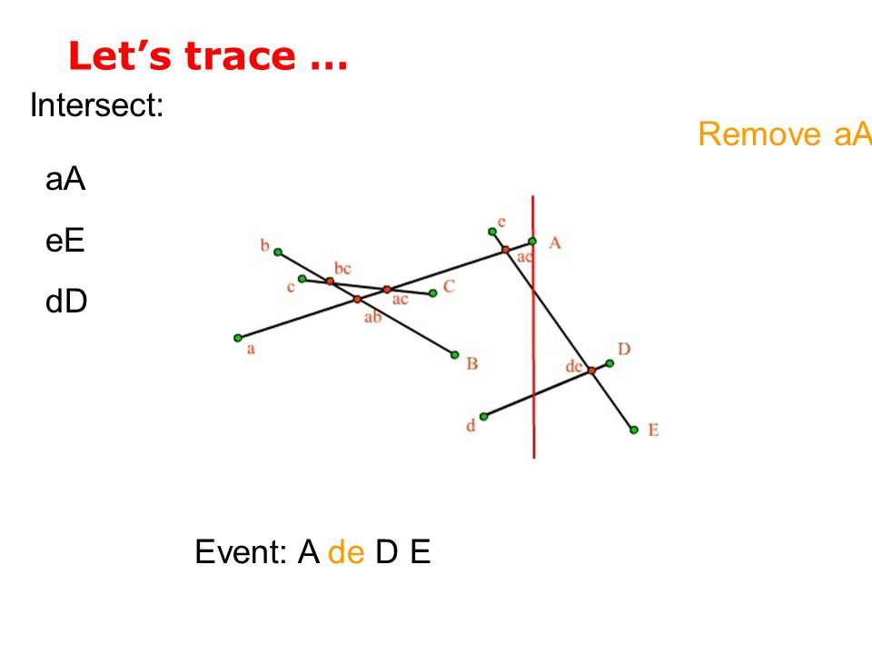 Let's trace … Intersect: Event: A de D E aA eE dD Remove aA