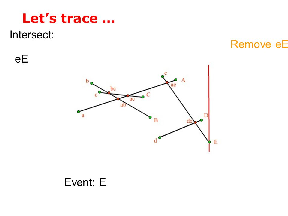 Let's trace … Intersect: Event: E eE Remove eE