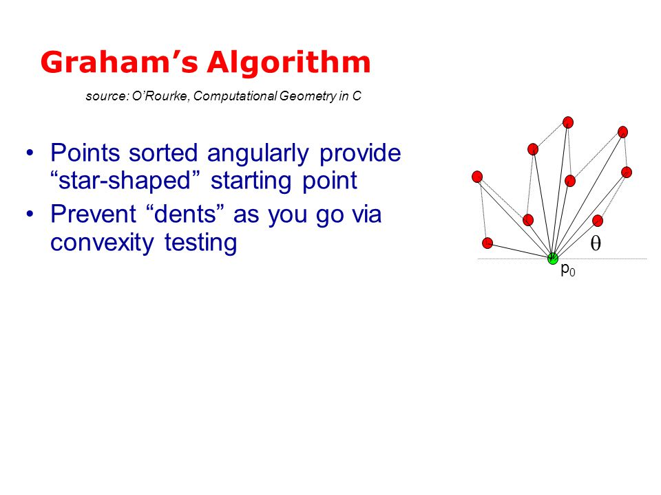 "Graham's Algorithm Points sorted angularly provide ""star-shaped"" starting point Prevent ""dents"" as you go via convexity testing  source: O'Rourke, Co"