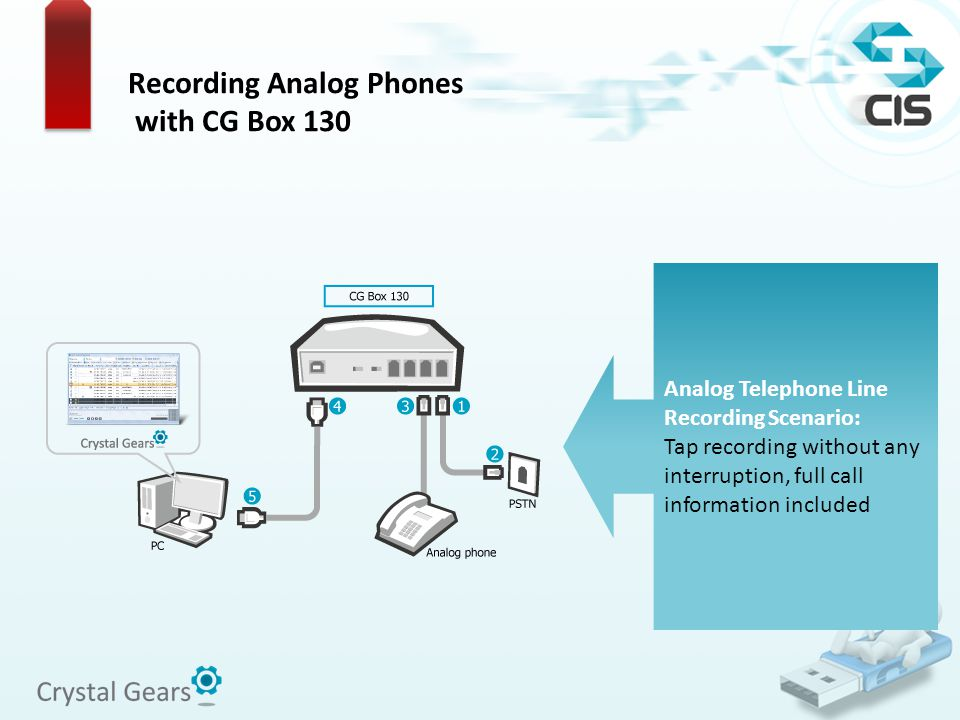 Recording Analog Phones with CG Box 130 Analog Telephone Line Recording Scenario: Tap recording without any interruption, full call information includ